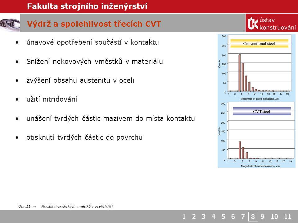 Výdrž a spolehlivost třecích CVT