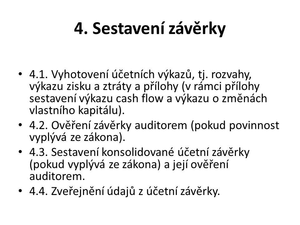 4. Sestavení závěrky