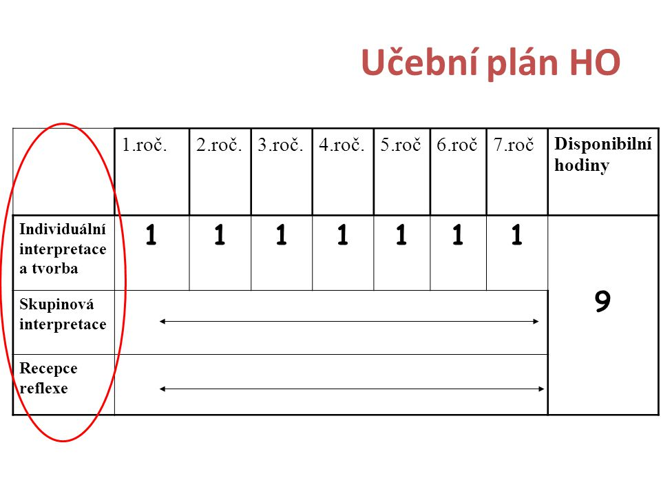 Učební plán HO 1 9 1.roč. 2.roč. 3.roč. 4.roč. 5.roč 6.roč 7.roč