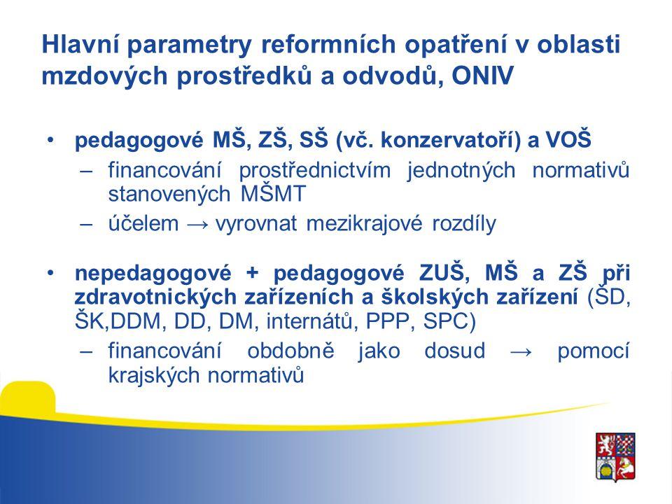 Hlavní parametry reformních opatření v oblasti mzdových prostředků a odvodů, ONIV