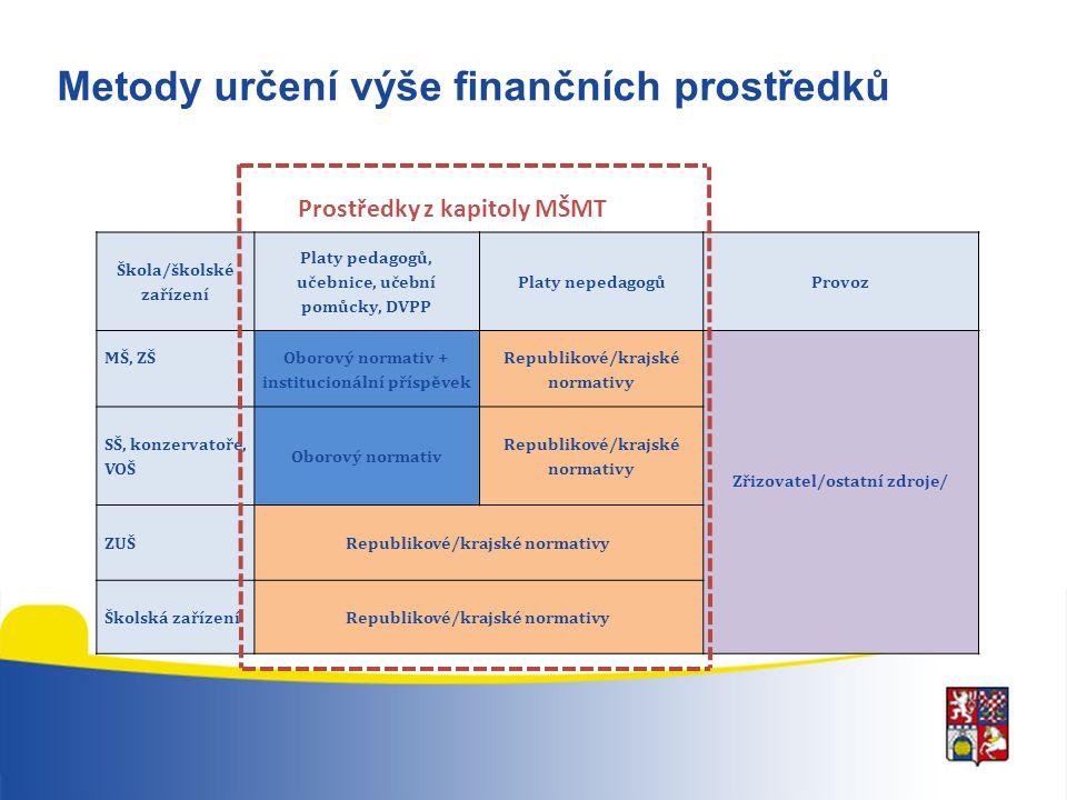 Metody určení výše finančních prostředků