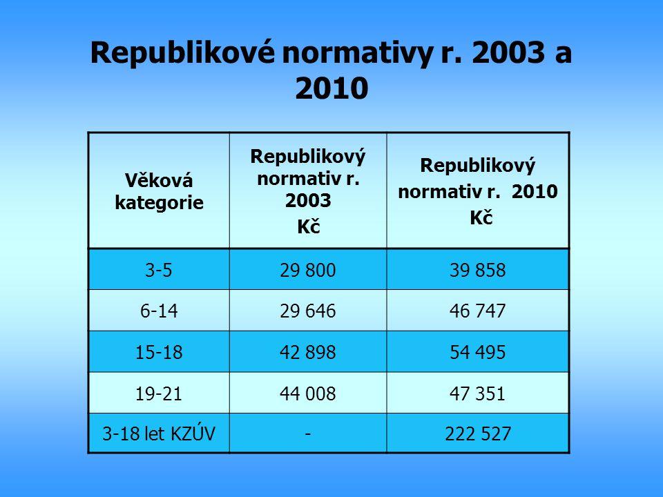 Republikové normativy r. 2003 a 2010