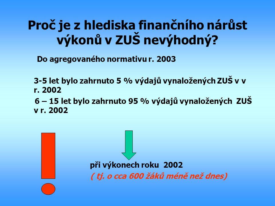 Proč je z hlediska finančního nárůst výkonů v ZUŠ nevýhodný