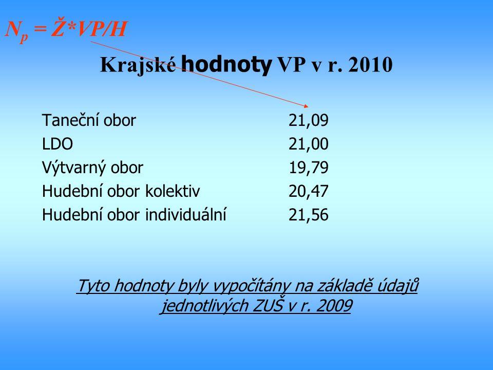 Np = Ž*VP/H Krajské hodnoty VP v r. 2010 Taneční obor 21,09 LDO 21,00