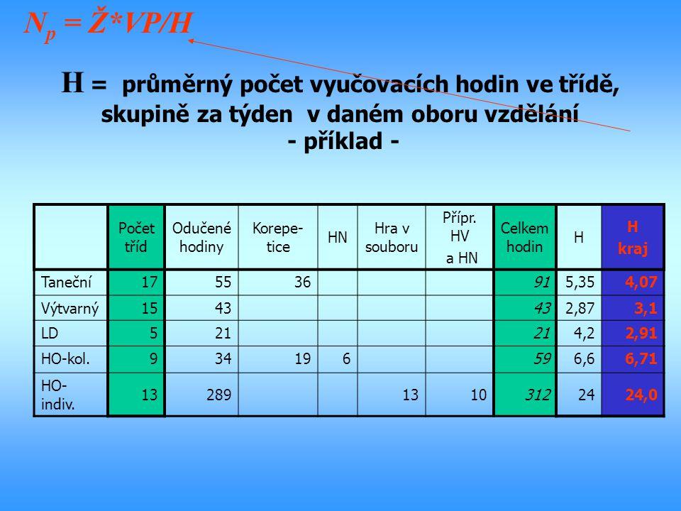 Np = Ž*VP/H H = průměrný počet vyučovacích hodin ve třídě, skupině za týden v daném oboru vzdělání - příklad -