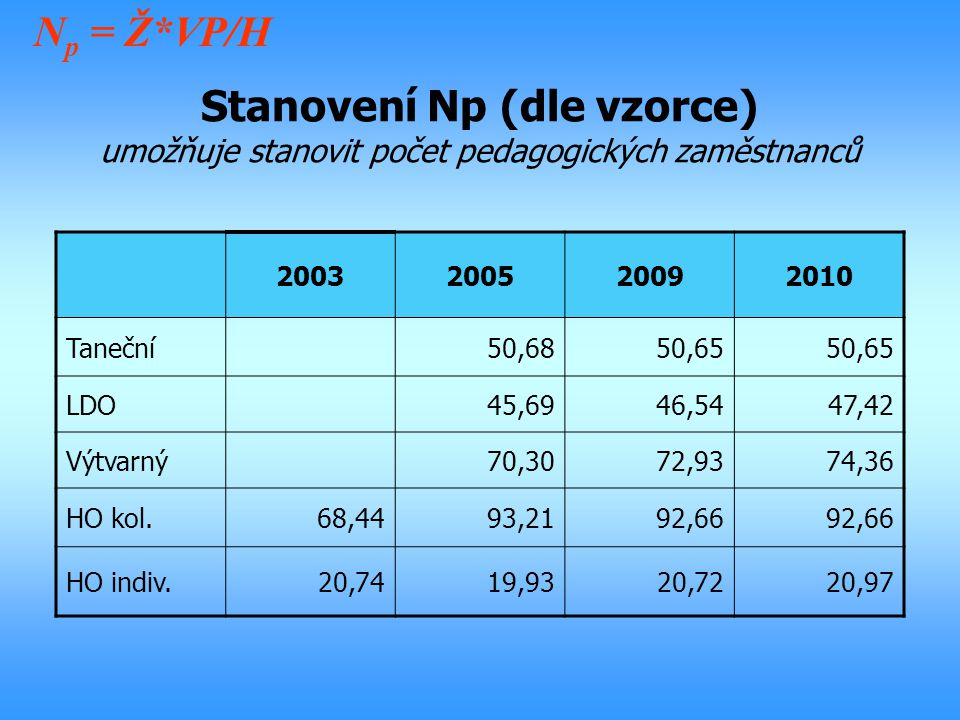 Np = Ž*VP/H Stanovení Np (dle vzorce) umožňuje stanovit počet pedagogických zaměstnanců. 2003. 2005.