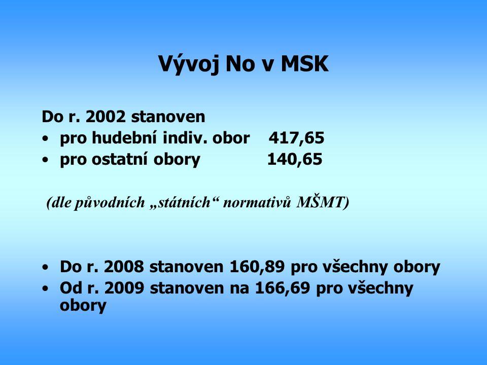 Vývoj No v MSK Do r. 2002 stanoven pro hudební indiv. obor 417,65