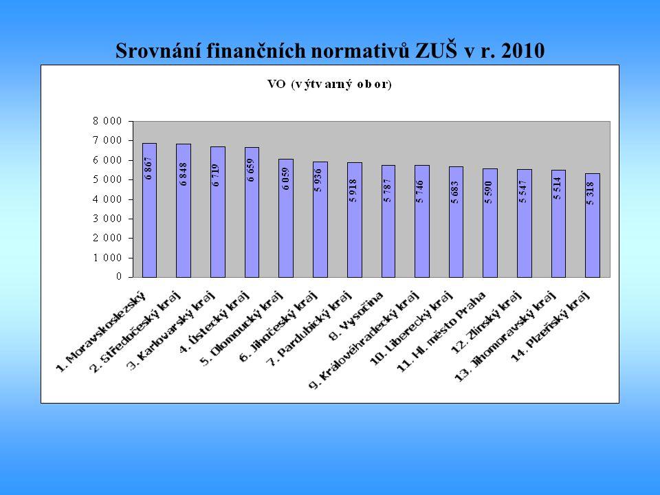 Srovnání finančních normativů ZUŠ v r. 2010