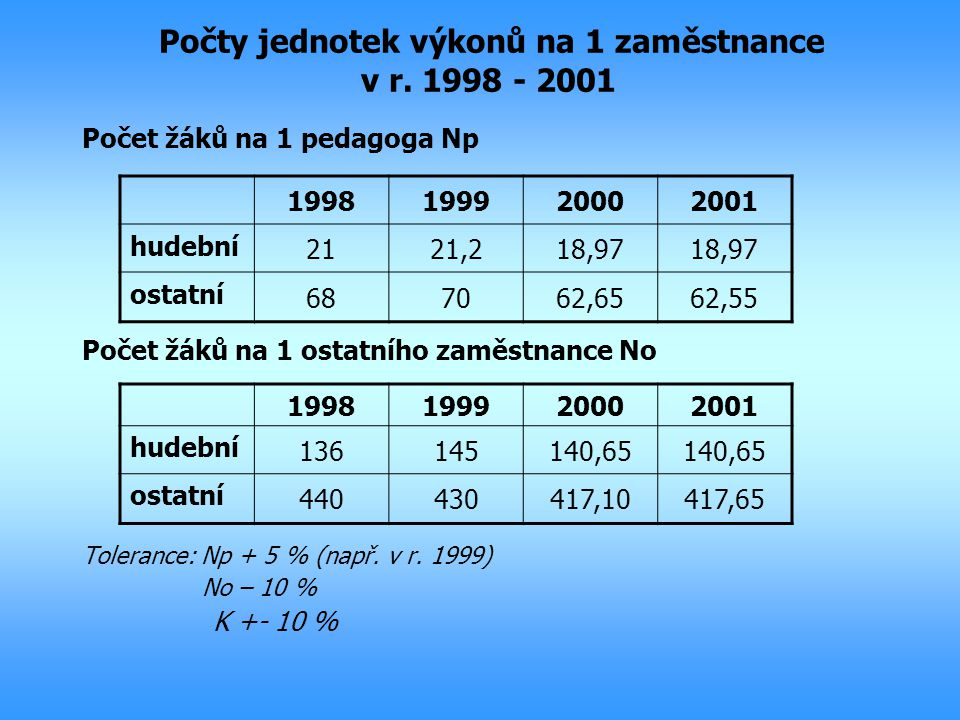 Počty jednotek výkonů na 1 zaměstnance v r. 1998 - 2001