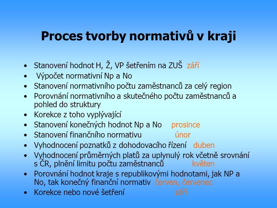 Proces tvorby normativů v kraji