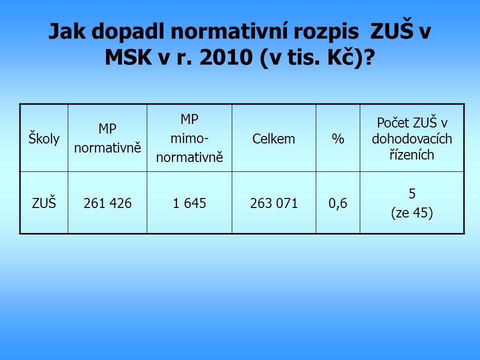 Jak dopadl normativní rozpis ZUŠ v MSK v r. 2010 (v tis. Kč)