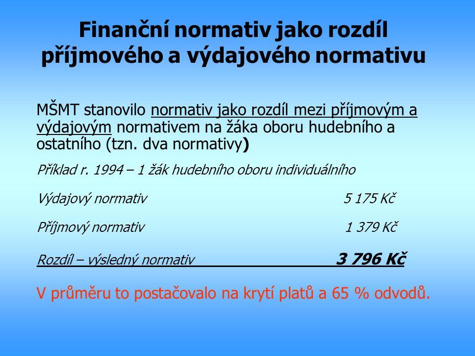 Finanční normativ jako rozdíl příjmového a výdajového normativu