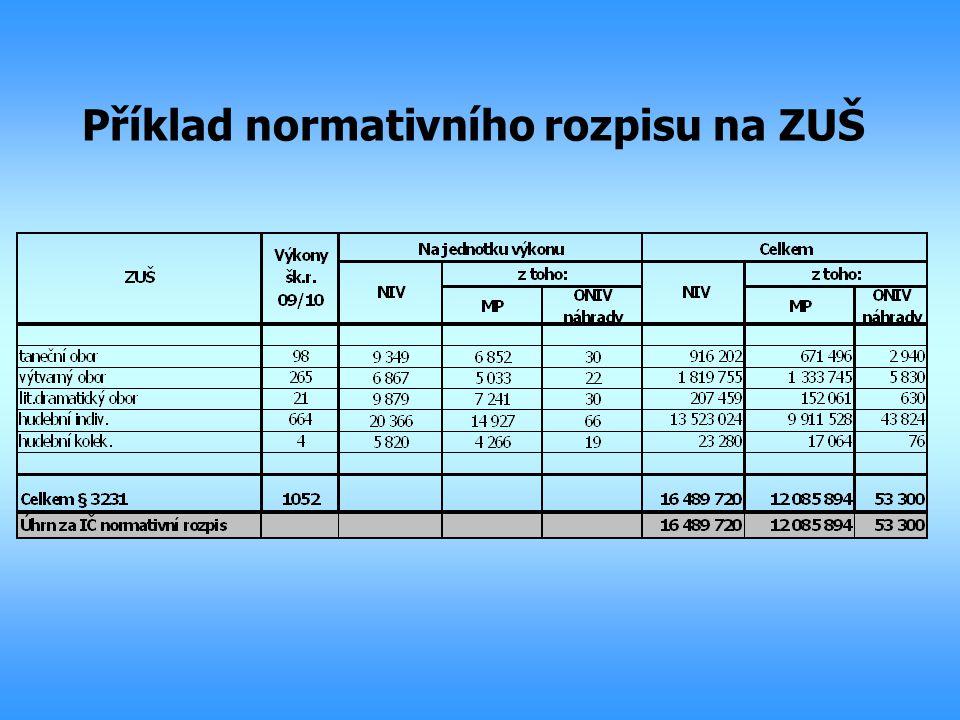 Příklad normativního rozpisu na ZUŠ