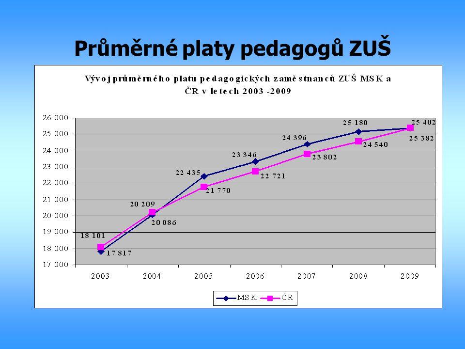 Průměrné platy pedagogů ZUŠ