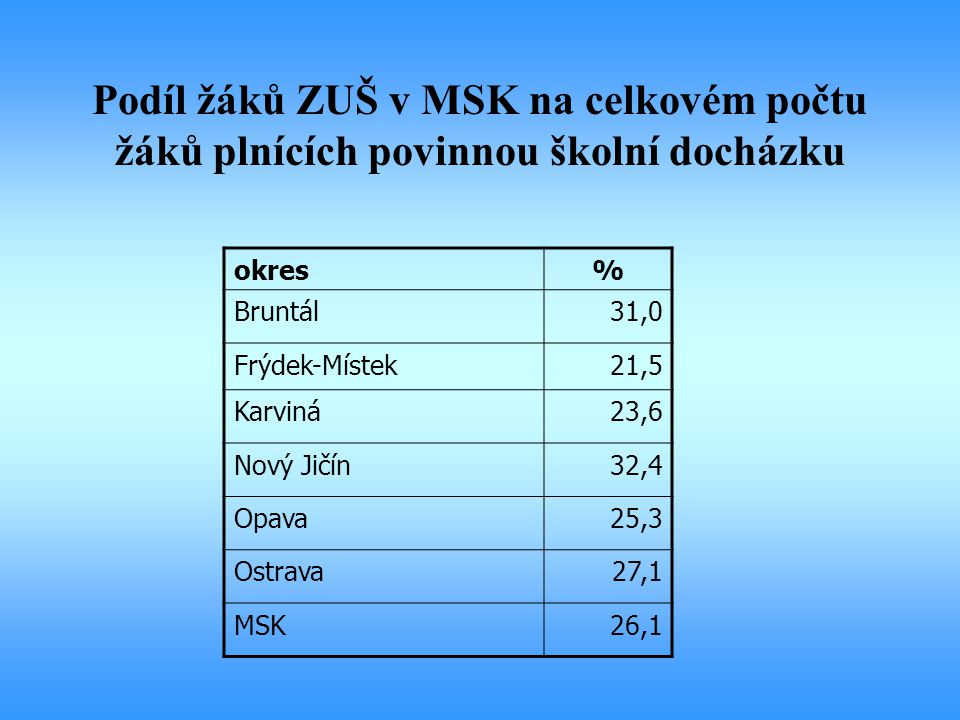 Podíl žáků ZUŠ v MSK na celkovém počtu žáků plnících povinnou školní docházku