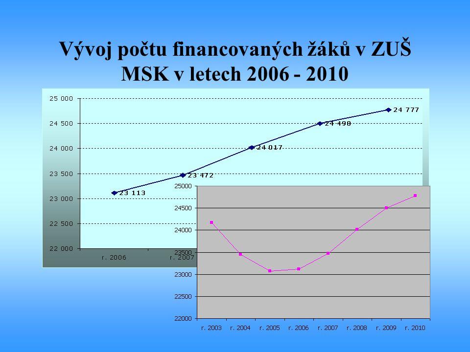 Vývoj počtu financovaných žáků v ZUŠ MSK v letech 2006 - 2010