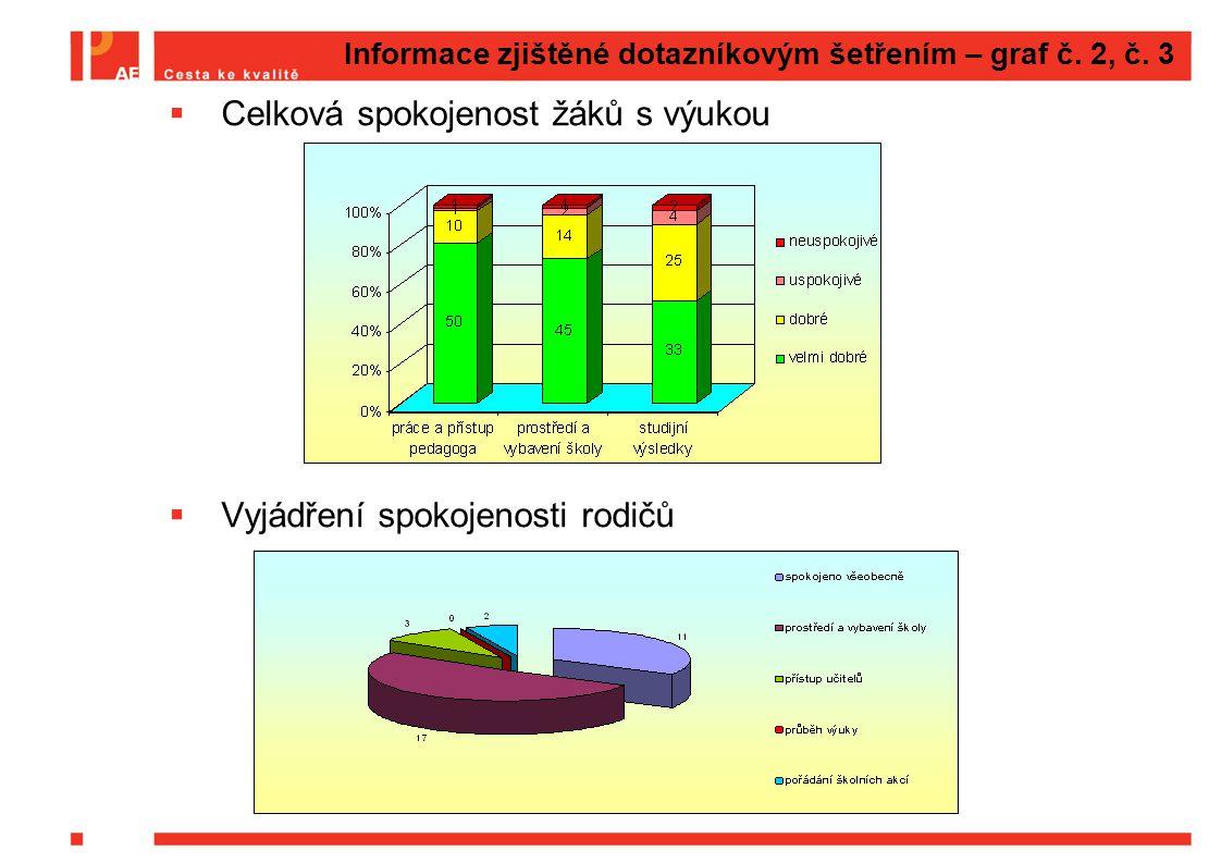 Informace zjištěné dotazníkovým šetřením – graf č. 2, č. 3