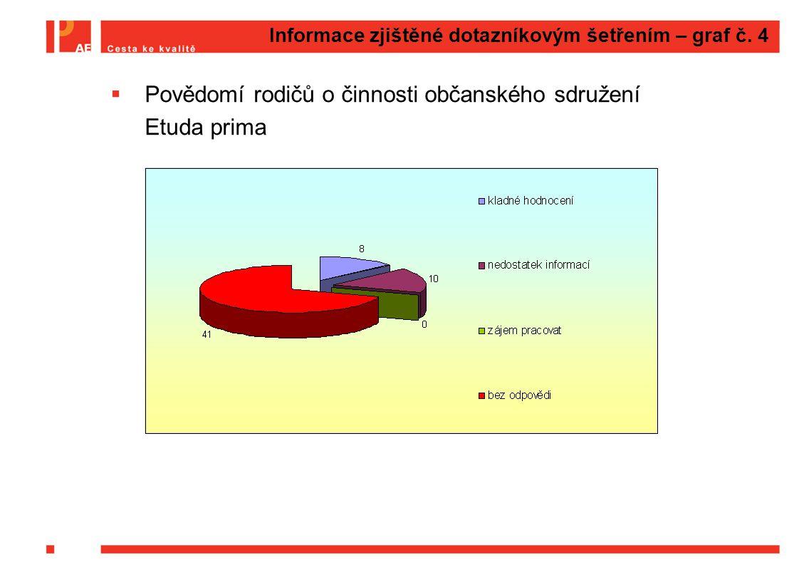 Informace zjištěné dotazníkovým šetřením – graf č. 4
