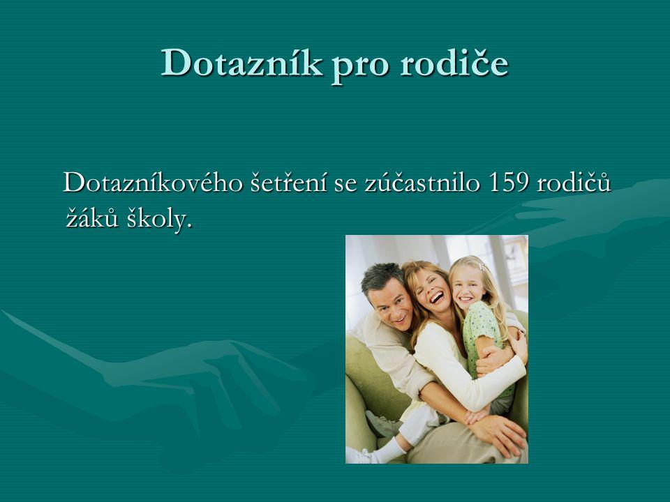 Dotazník pro rodiče Dotazníkového šetření se zúčastnilo 159 rodičů žáků školy.