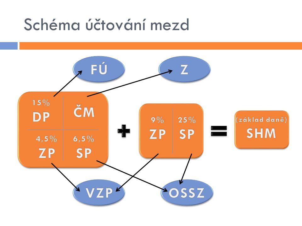 Schéma účtování mezd FÚ Z DP ČM ZP SP SHM ZP SP VZP OSSZ 15% 9% 25%