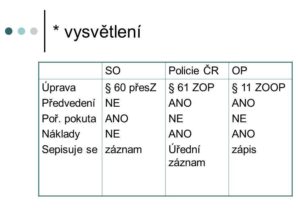 * vysvětlení SO Policie ČR OP Úprava Předvedení Poř. pokuta Náklady