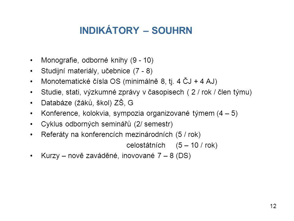 INDIKÁTORY – SOUHRN Monografie, odborné knihy (9 - 10)