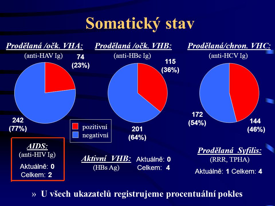 Somatický stav U všech ukazatelů registrujeme procentuální pokles
