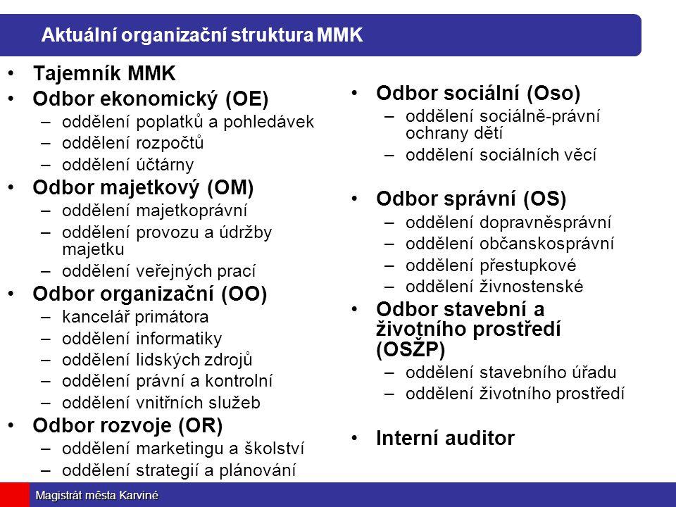 Aktuální organizační struktura MMK
