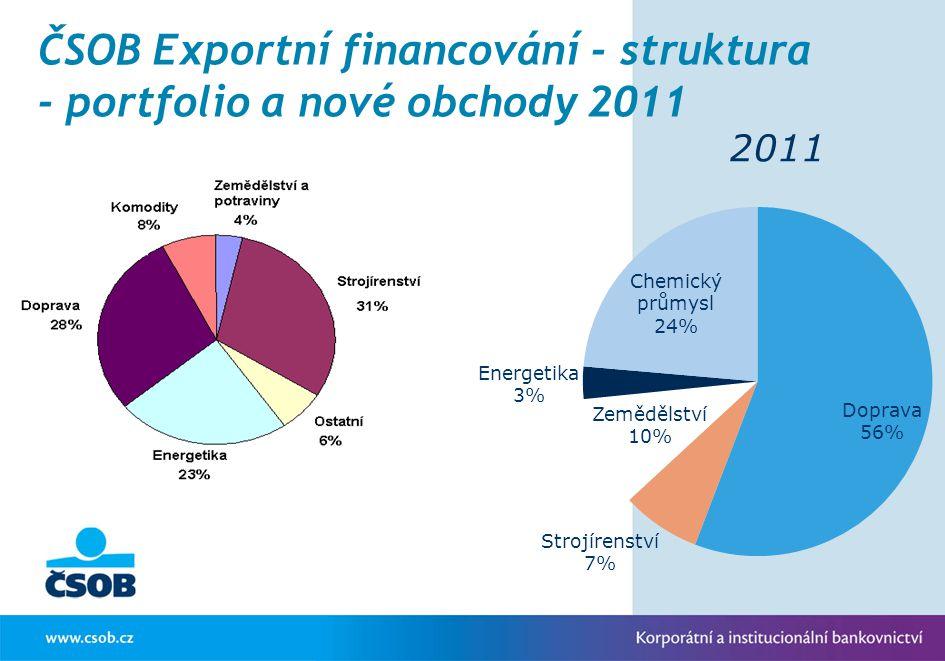 ČSOB Exportní financování - struktura - portfolio a nové obchody 2011