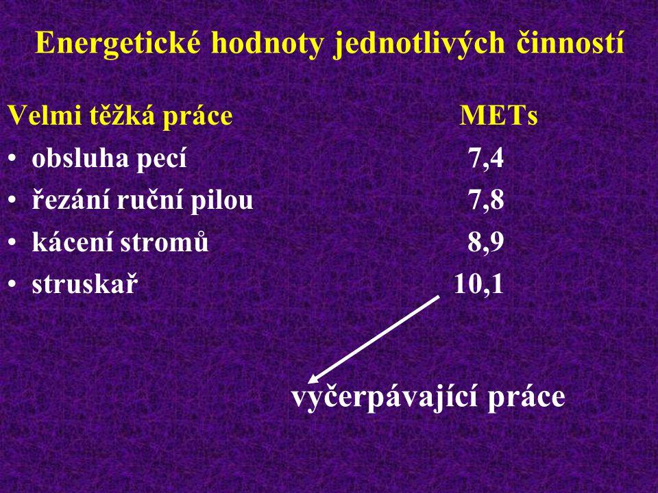 Energetické hodnoty jednotlivých činností