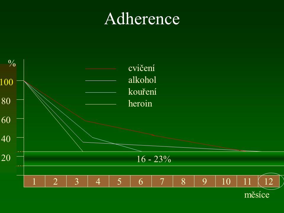 Adherence % cvičení alkohol 100 kouření 80 heroin 60 40 20 16 - 23% 1