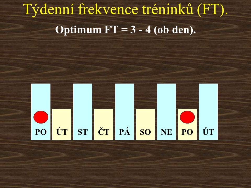 Týdenní frekvence tréninků (FT).