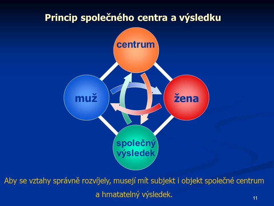 Princip společného centra a výsledku