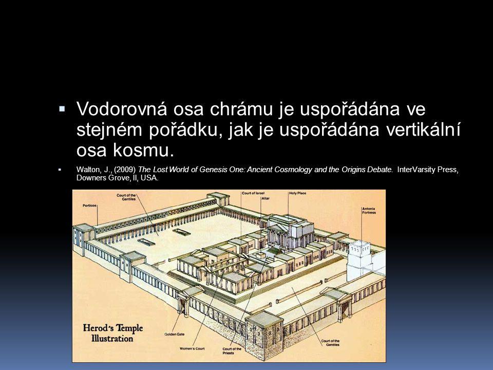 Vodorovná osa chrámu je uspořádána ve stejném pořádku, jak je uspořádána vertikální osa kosmu.