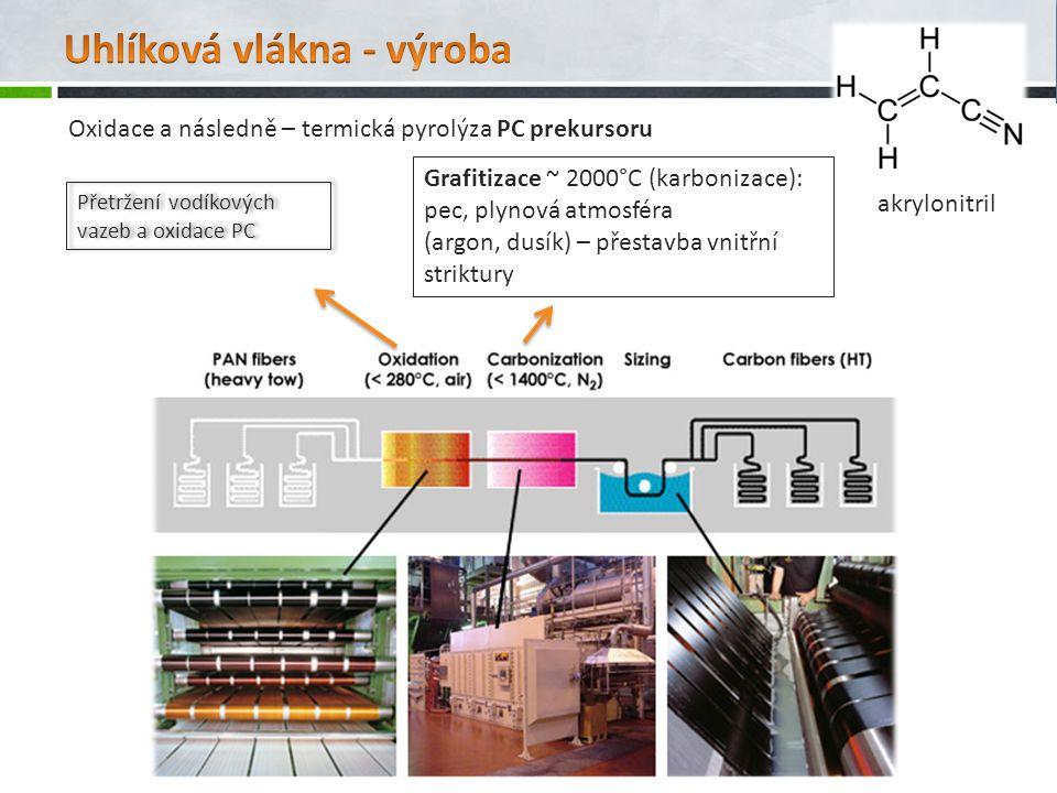 Uhlíková vlákna - výroba