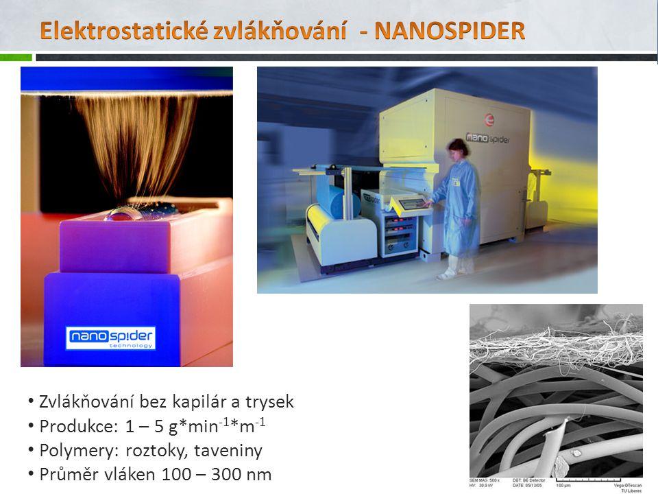 Elektrostatické zvlákňování - NANOSPIDER