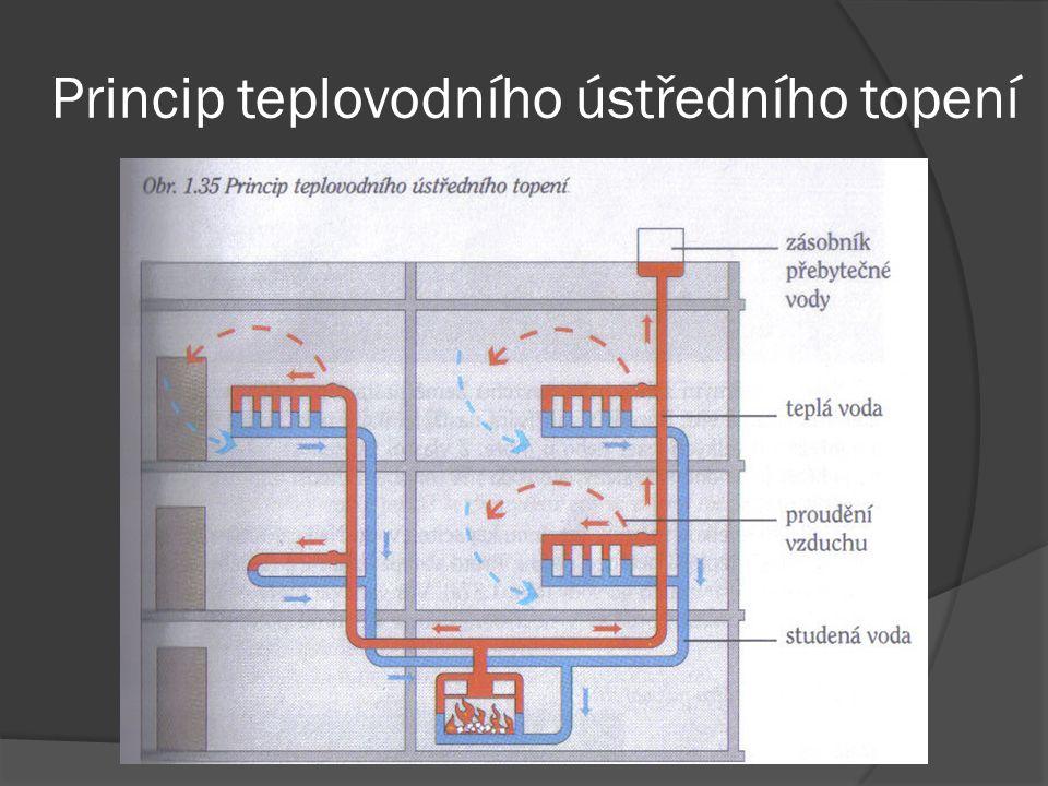 Princip teplovodního ústředního topení