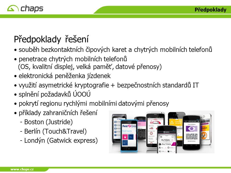 www.chaps.cz Předpoklady. Předpoklady řešení. souběh bezkontaktních čipových karet a chytrých mobilních telefonů.