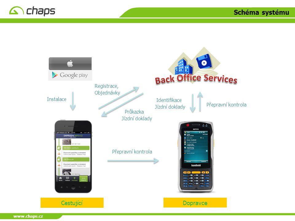 Schéma systému Cestující Dopravce Registrace, Objednávky Instalace