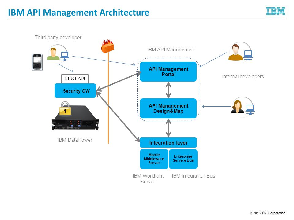 IBM API Management Architecture