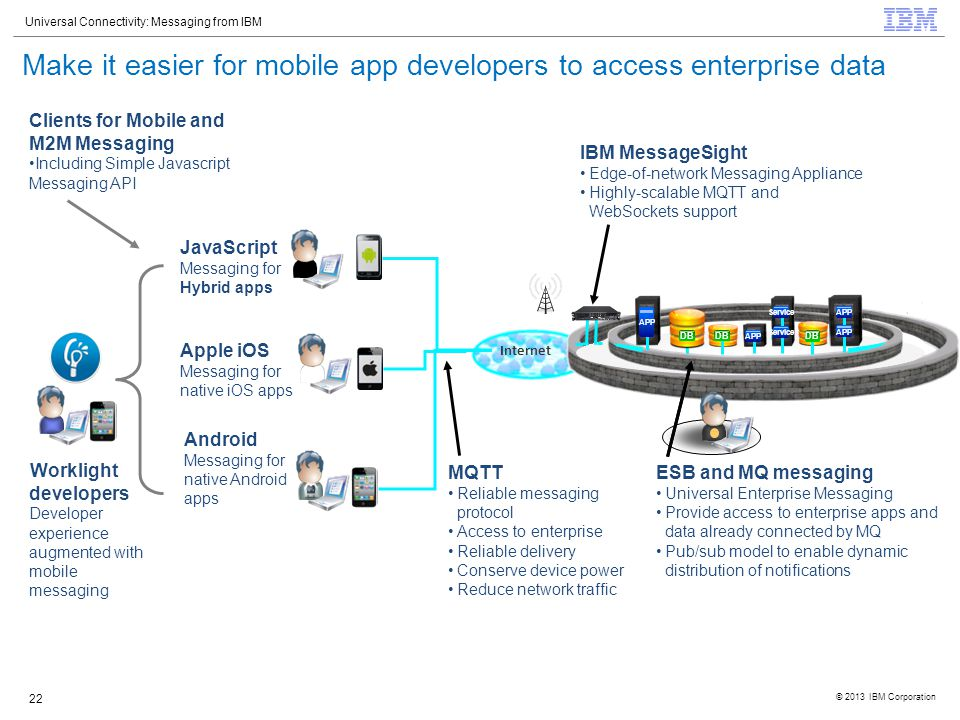 Make it easier for mobile app developers to access enterprise data