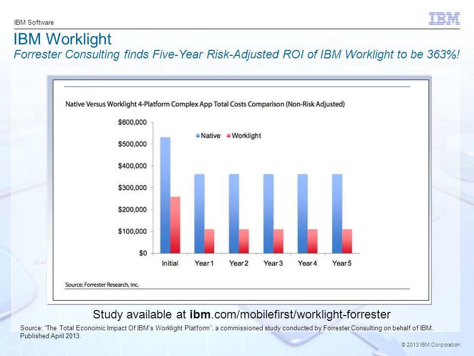 IBM Worklight Forrester Consulting finds Five-Year Risk-Adjusted ROI of IBM Worklight to be 363%!