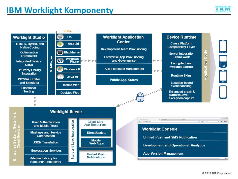 IBM Worklight Komponenty