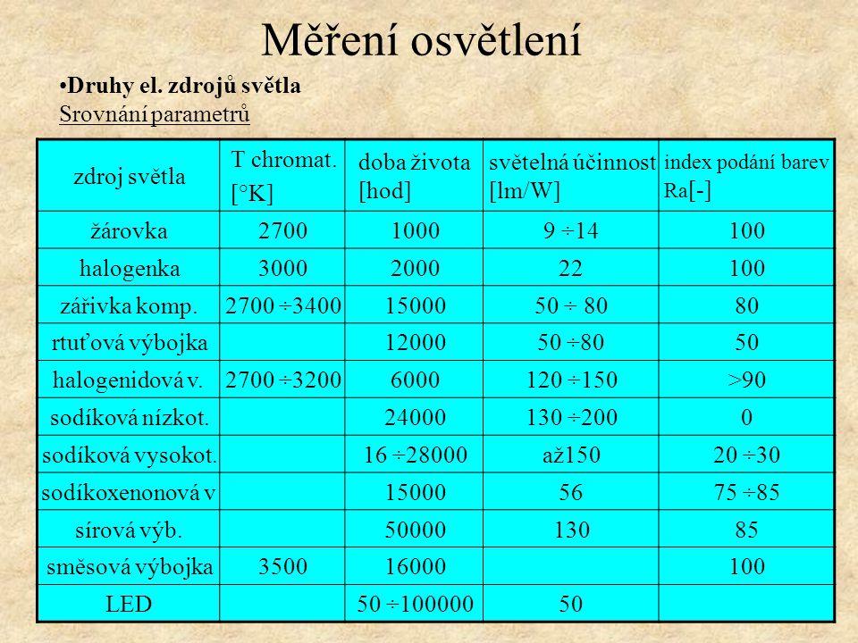 Měření osvětlení Druhy el. zdrojů světla Srovnání parametrů