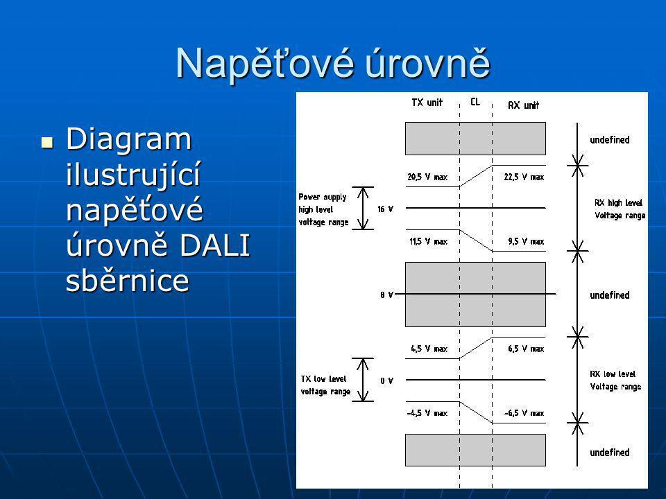 Napěťové úrovně Diagram ilustrující napěťové úrovně DALI sběrnice