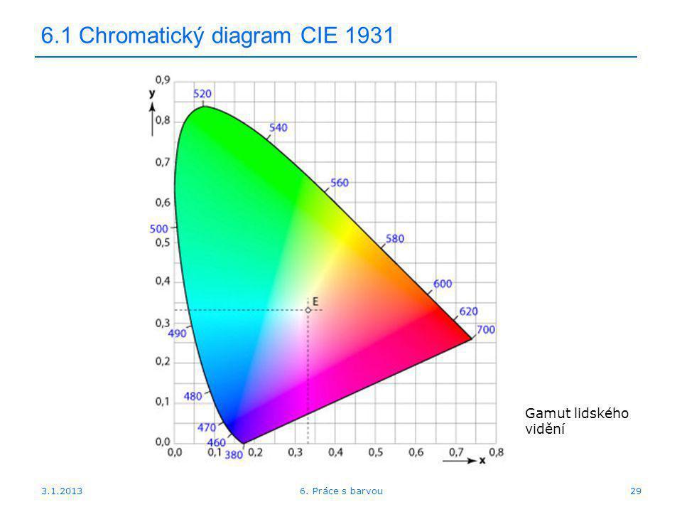 6.1 Chromatický diagram CIE 1931