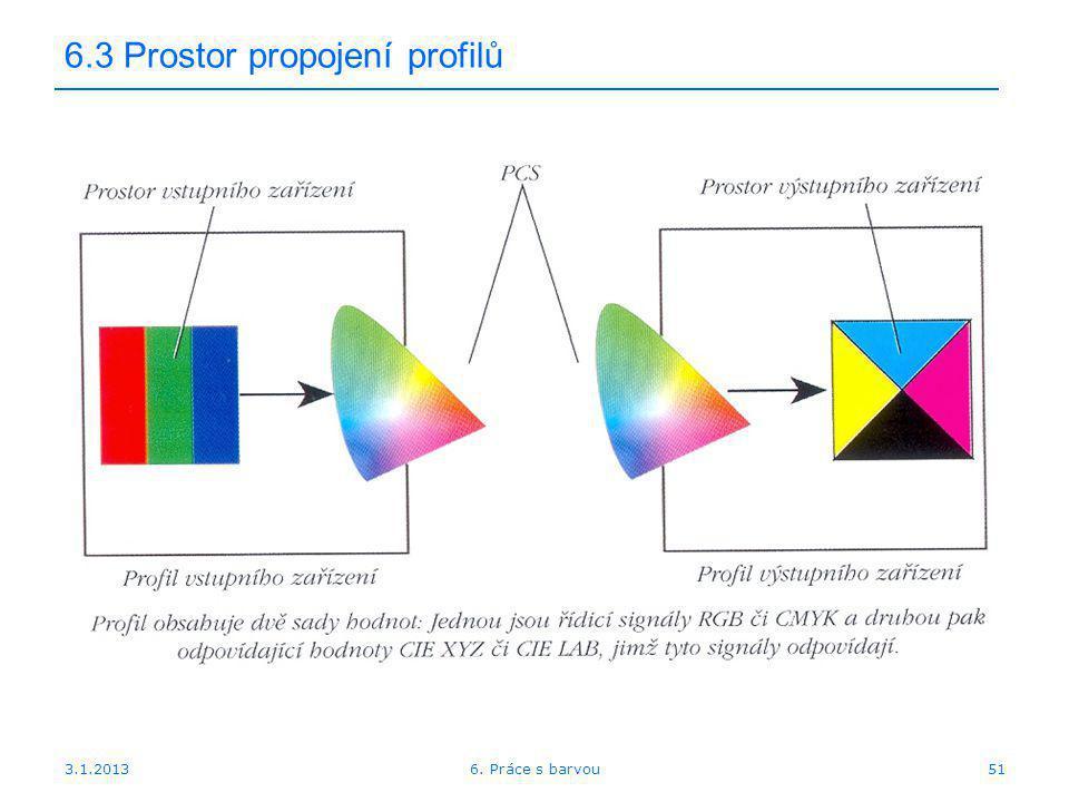 6.3 Prostor propojení profilů