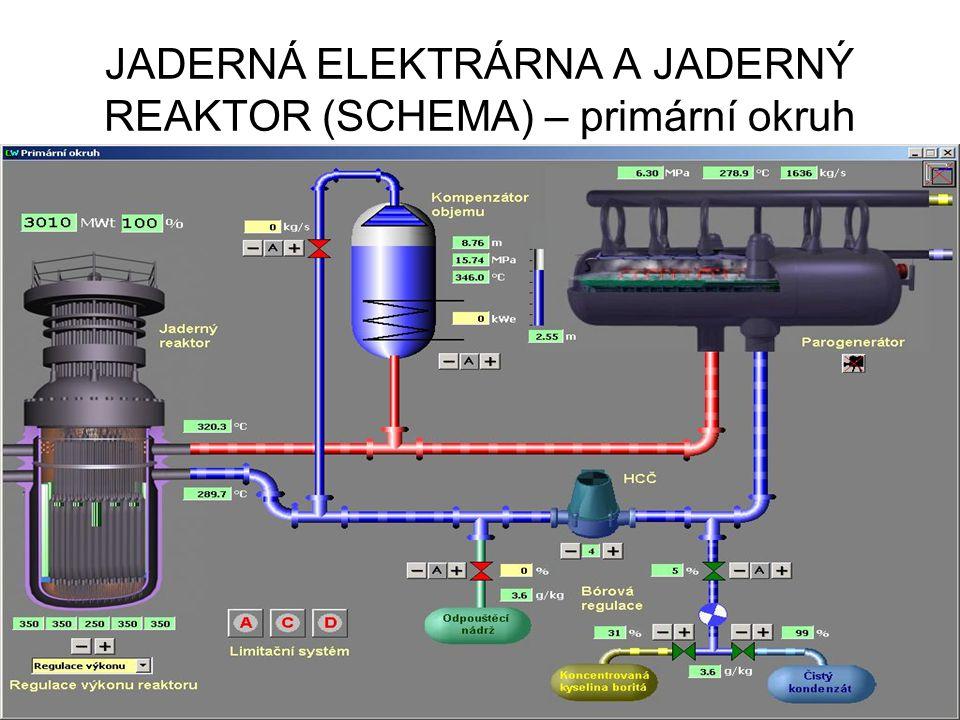 JADERNÁ ELEKTRÁRNA A JADERNÝ REAKTOR (SCHEMA) – primární okruh