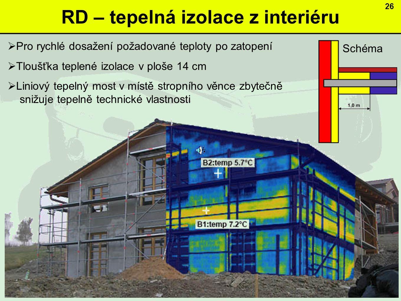 RD – tepelná izolace z interiéru