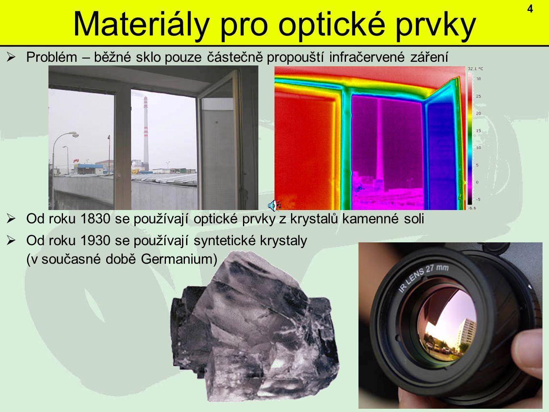 Materiály pro optické prvky